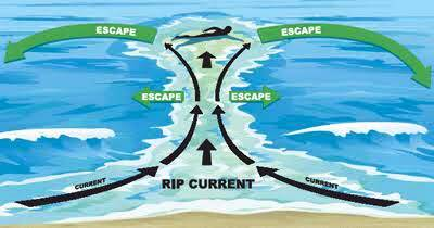 4 people drown each week every summer on average, 90% of those fatalities will be rip-related. Spot the signs